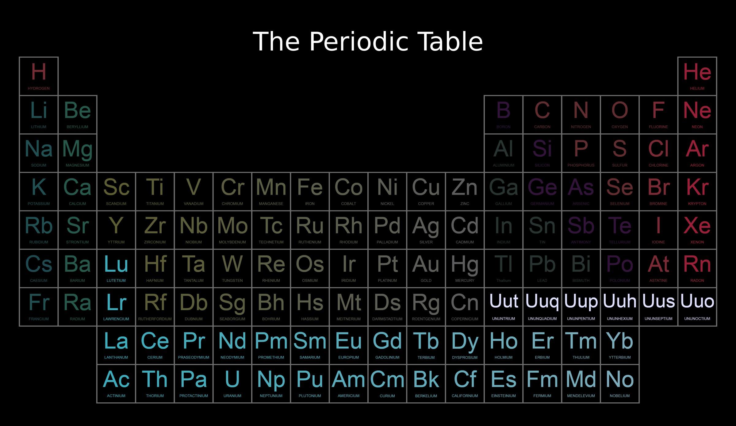 table of mendeljev